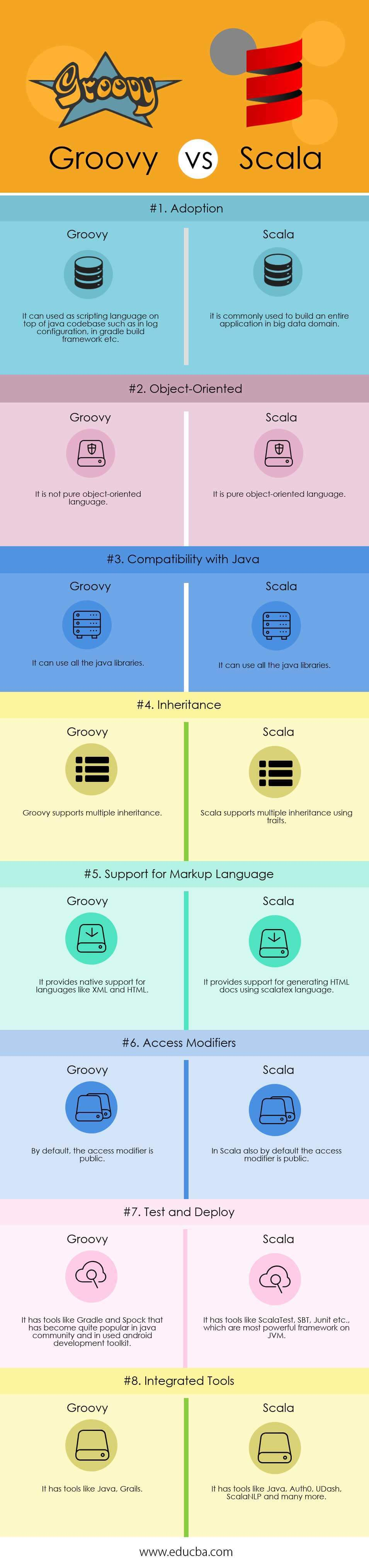 Groovy vs Scala Infographics