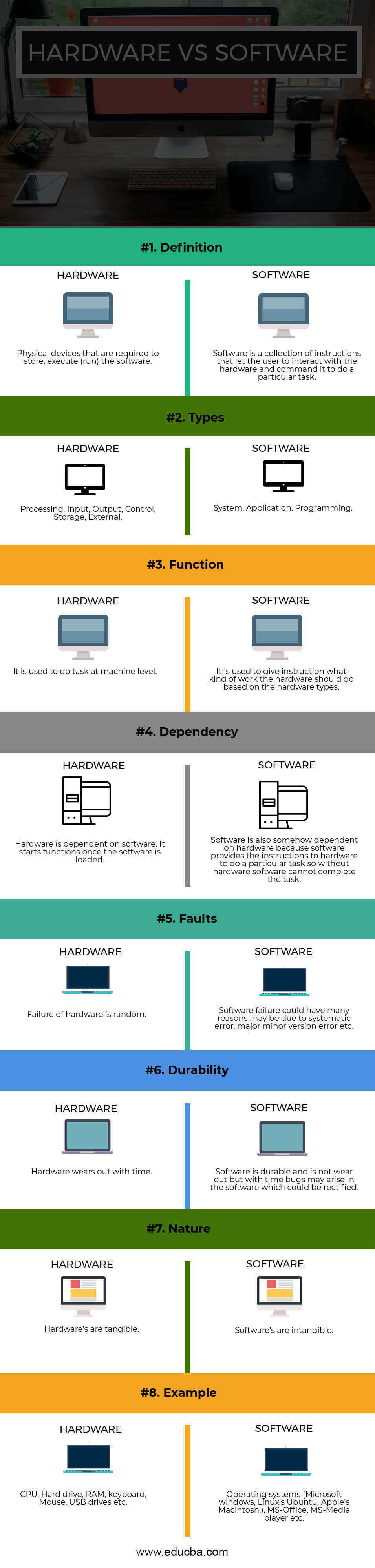 Hardware vs Software Infographics