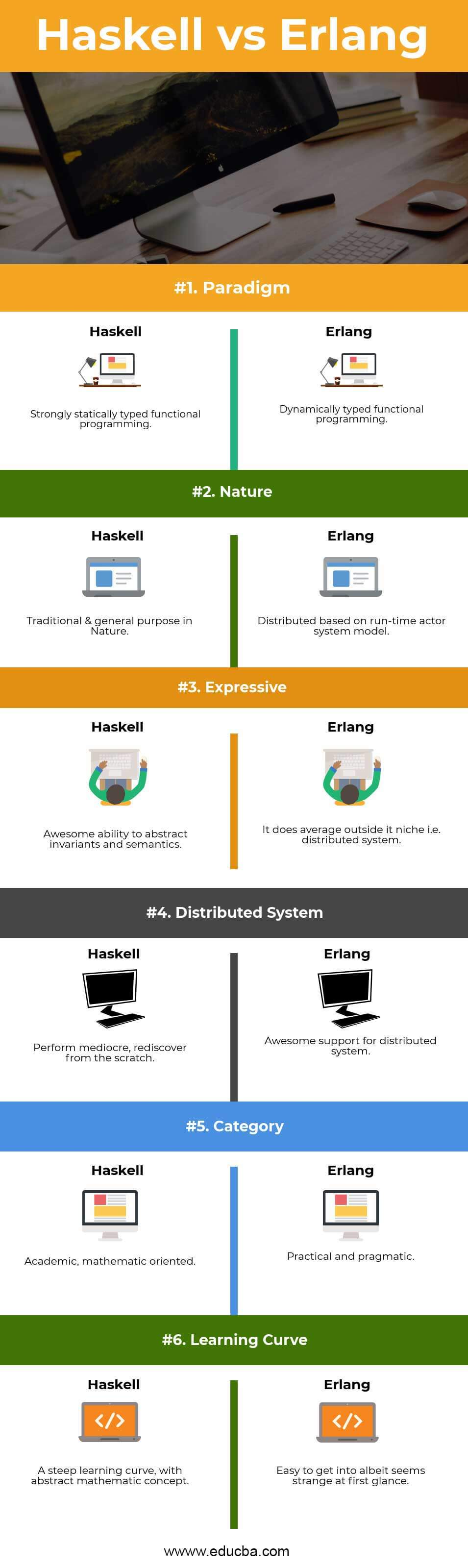 Haskell vs Erlang Infographics