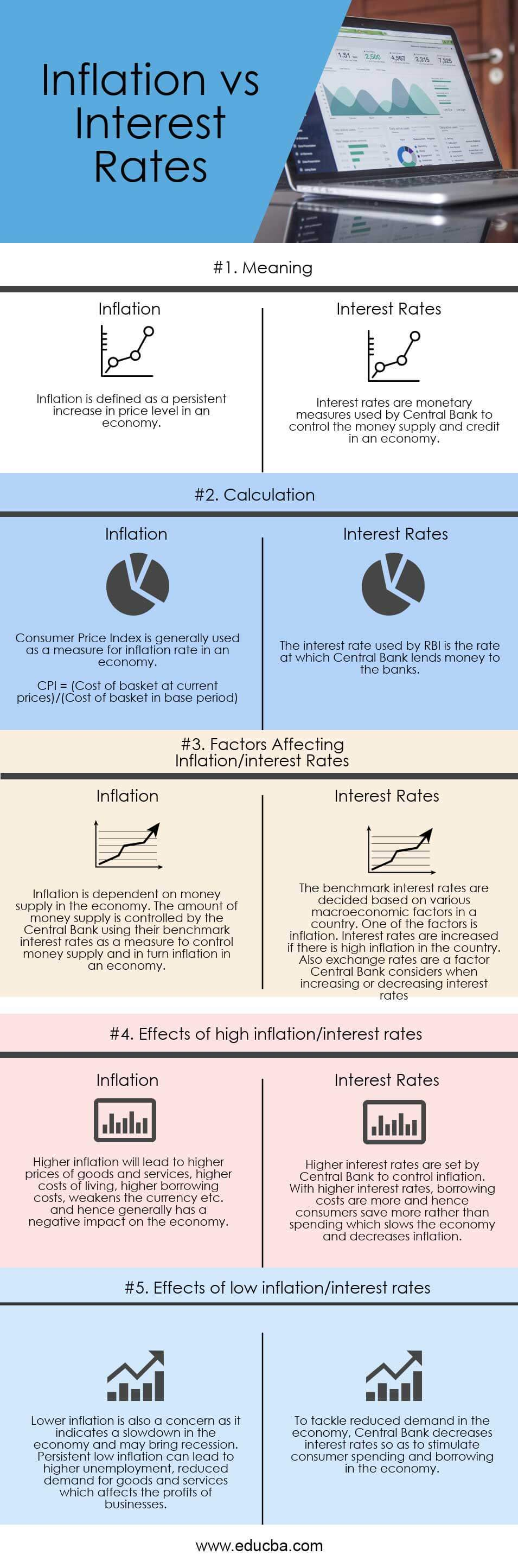 Inflation-vs-Interest-Rates