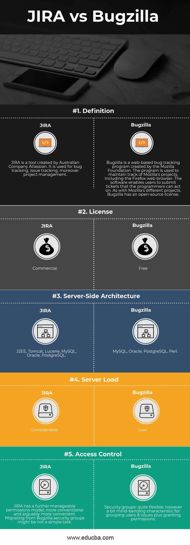 JIRA vs Bugzilla Infographics