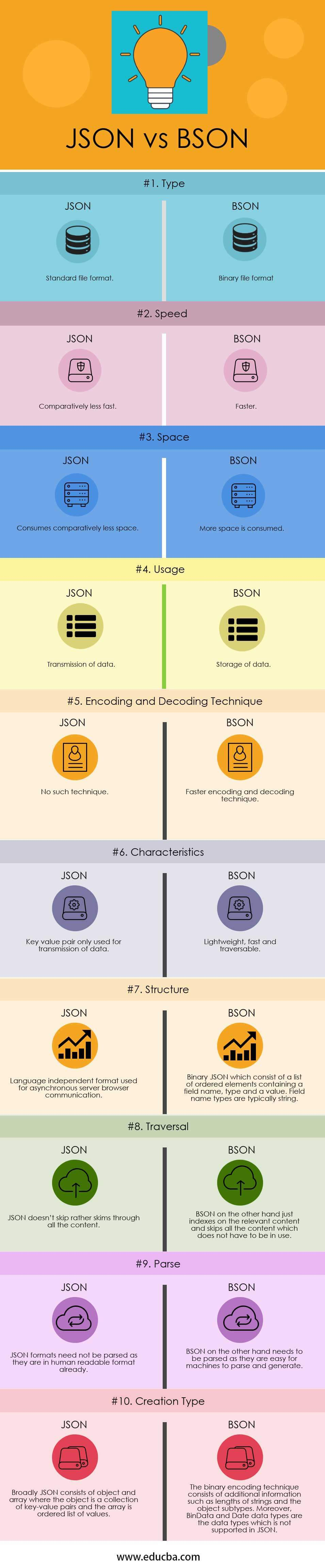 JSON vs BSON Infographics