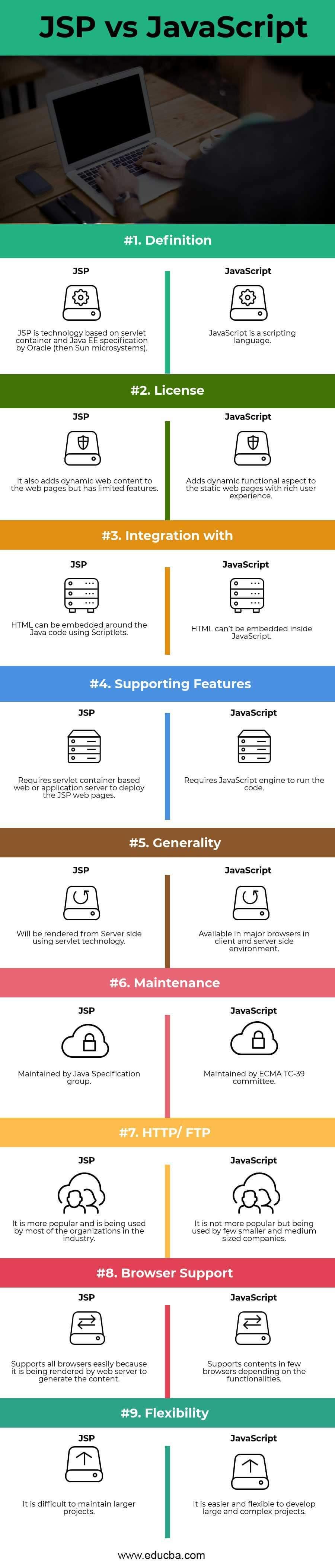 JSP vsJavaScript Infographics