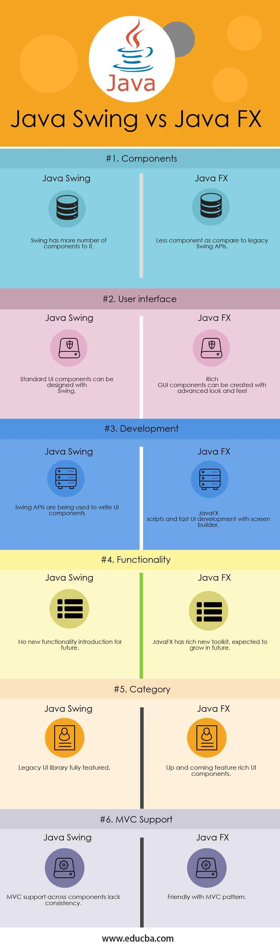 Java Swing vs Java FX Infographics