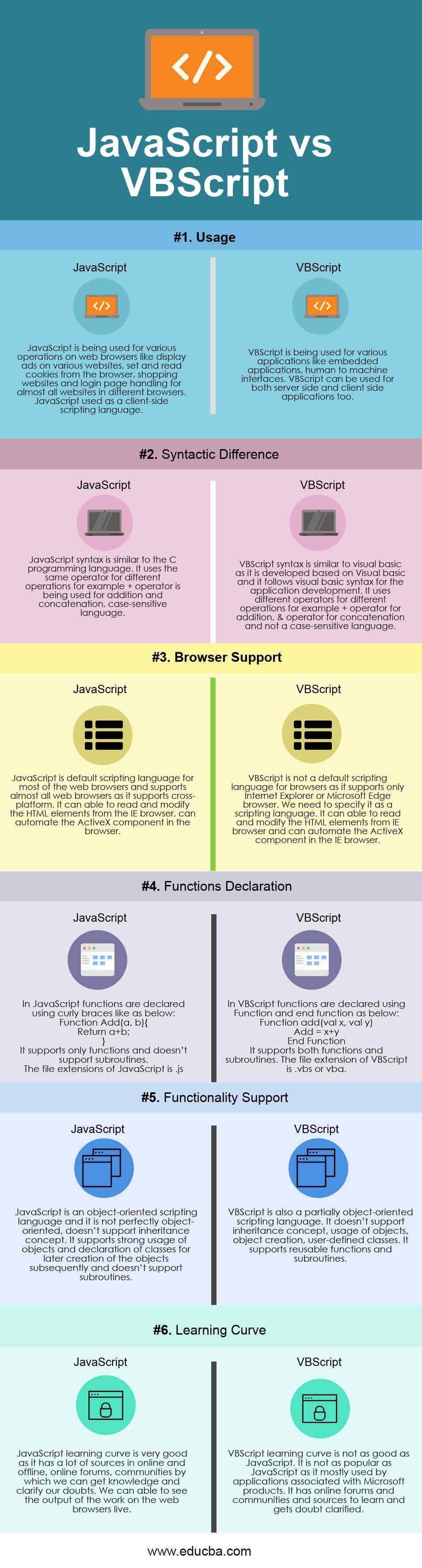 JavaScript vs VBScript Infographics