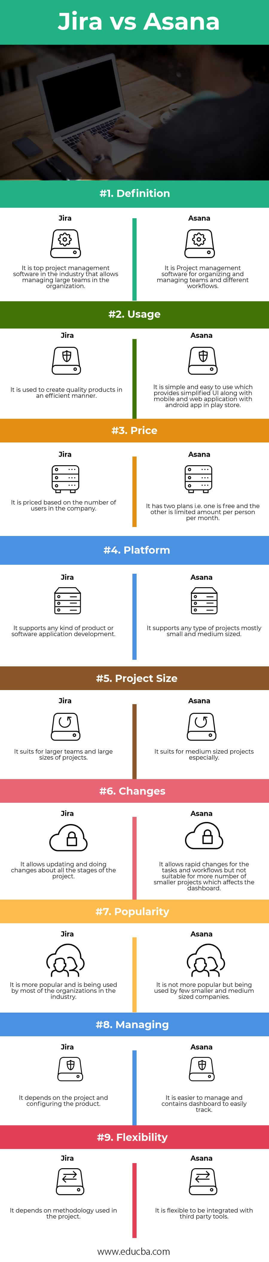 Jira vs Asana Infographics
