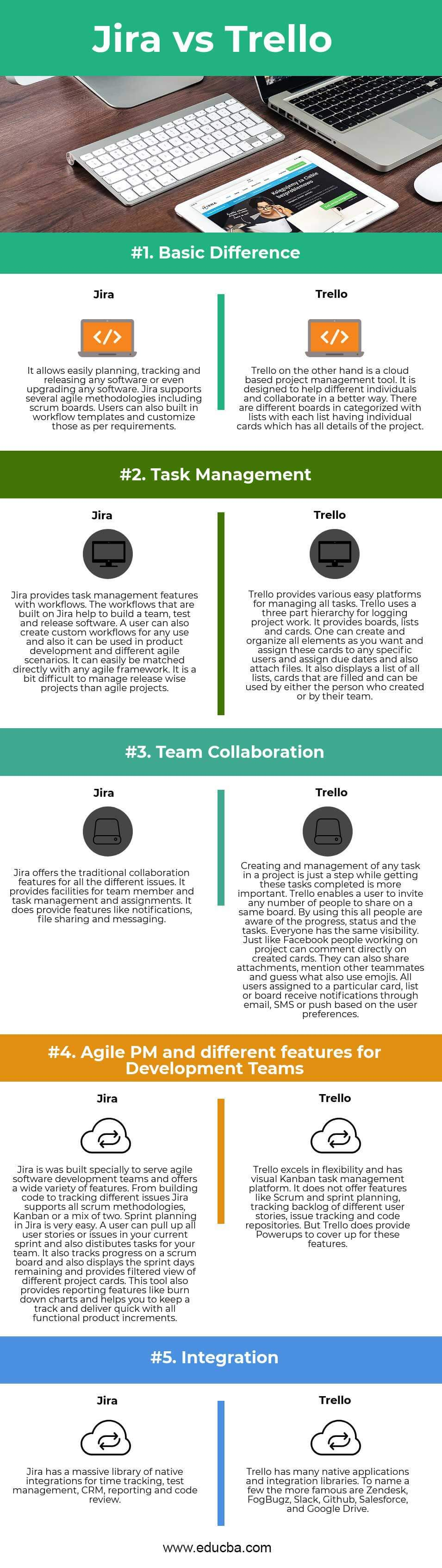 Jira vs Trello Infographics