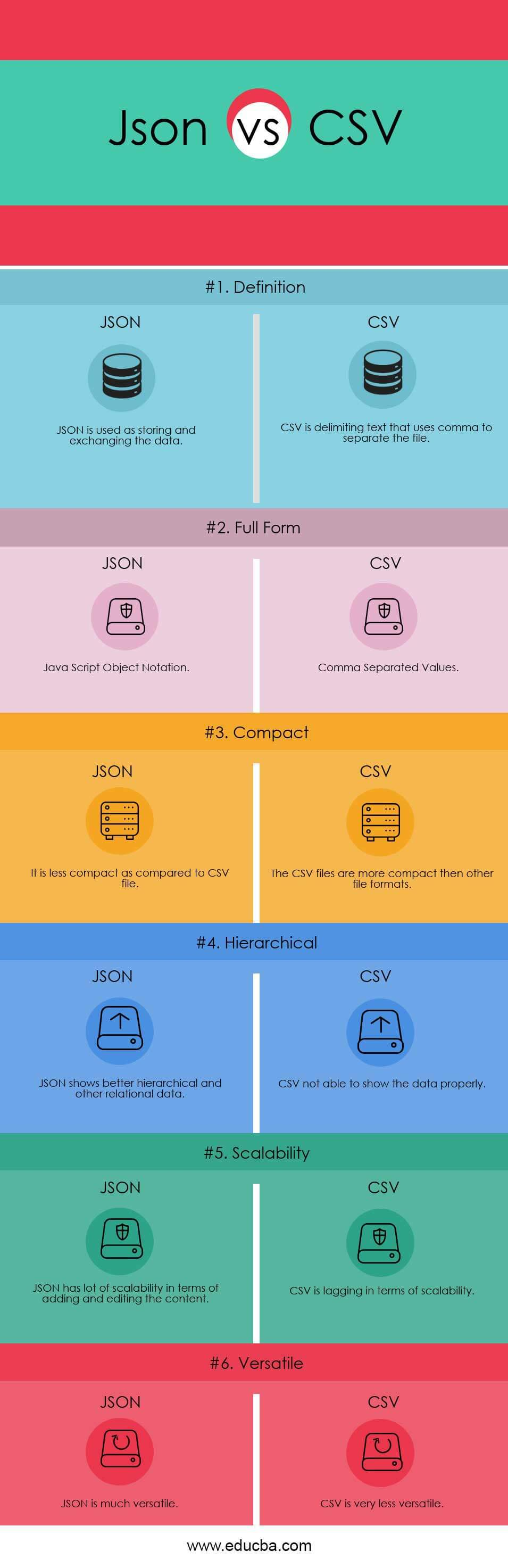JSON vs CSV | Know The Top 6 Important Comparison