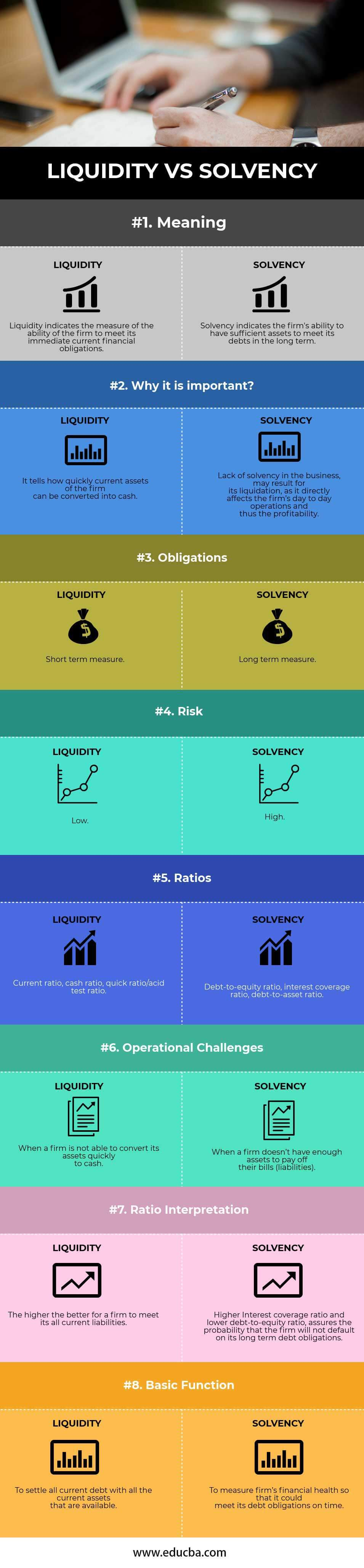 Liquidity vs Solvency Infographics