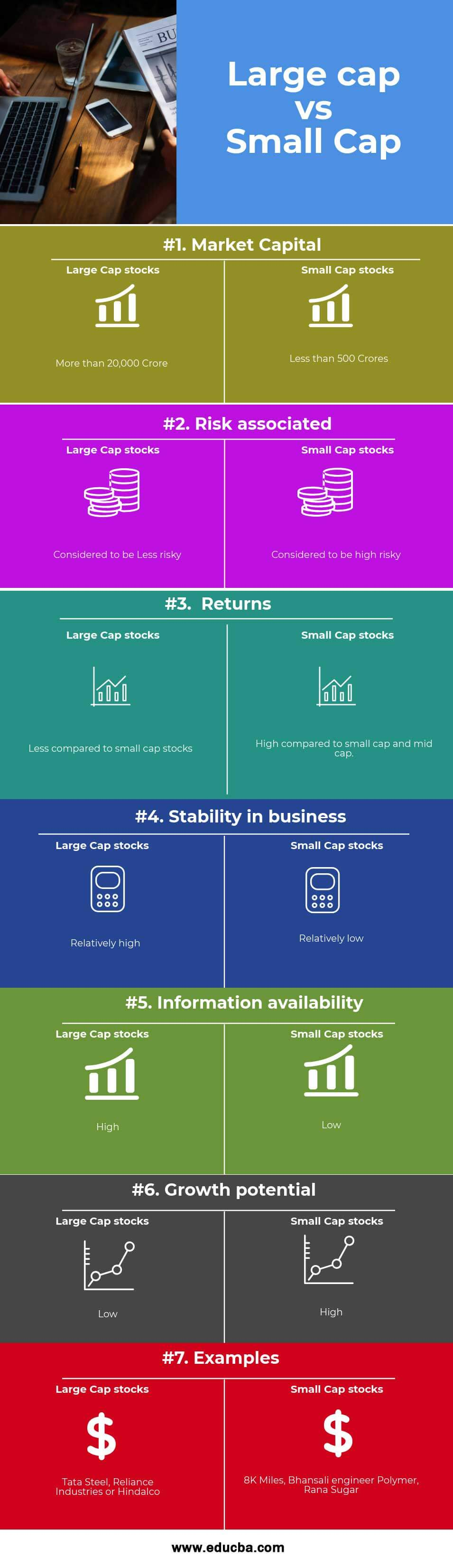 Large cap vs Small Cap Infographics