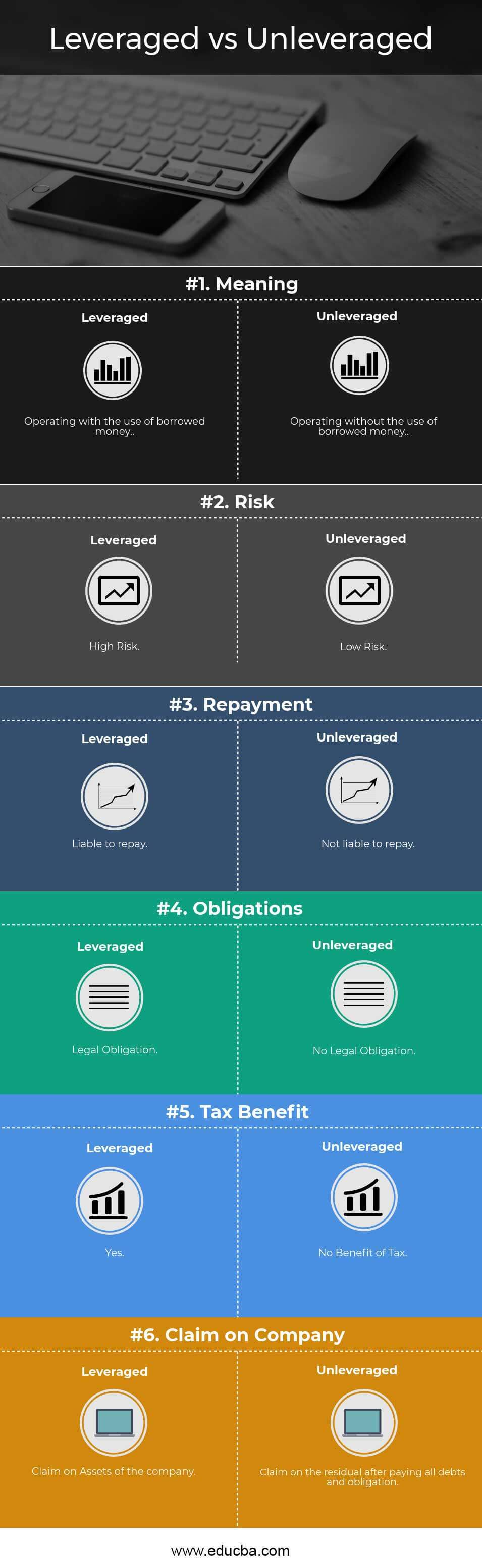 Leveraged vs Unleveraged Infographics