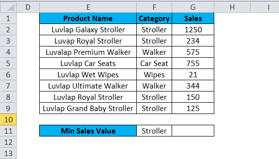 MIN Example 2-1