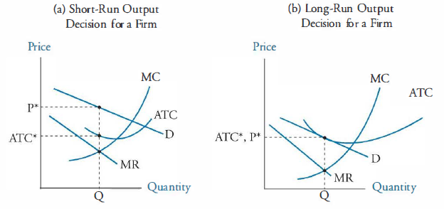 Short and Long-run output in Monopolistic competition chart-3