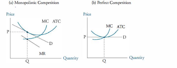 Monopoly vs Monopolistic Competition - chart 4