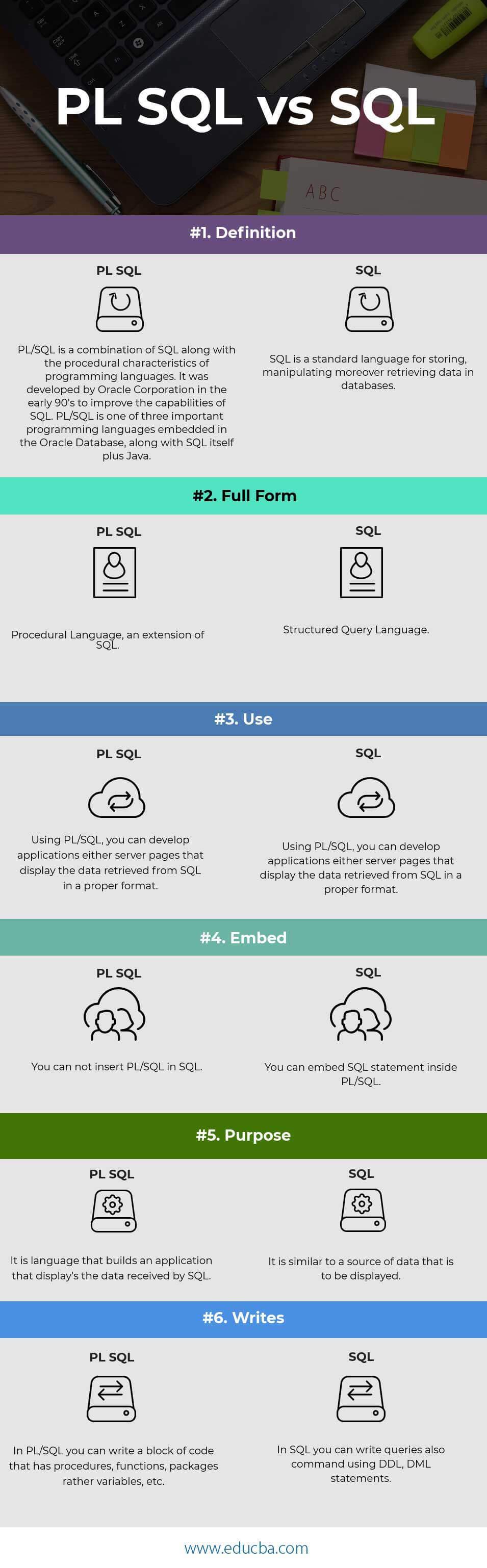 PL SQL vs SQL Infographics