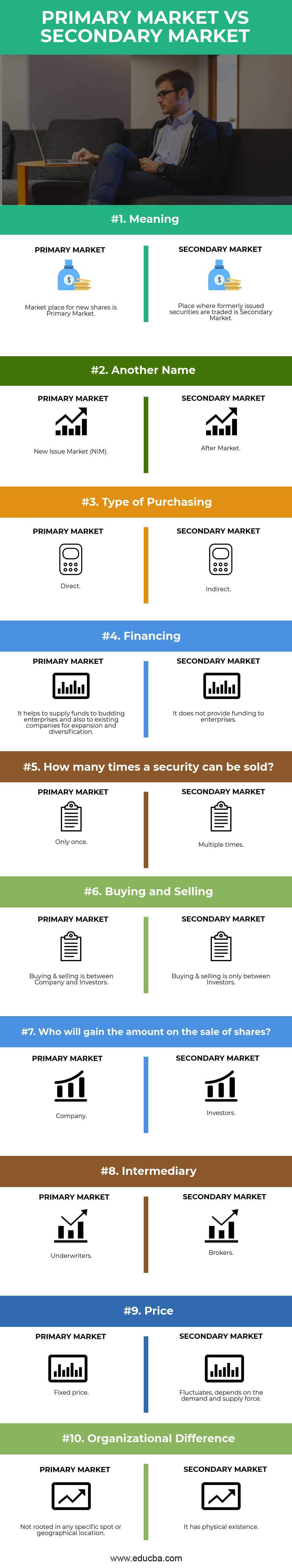 Primary Market vs Secondary Market Infographics