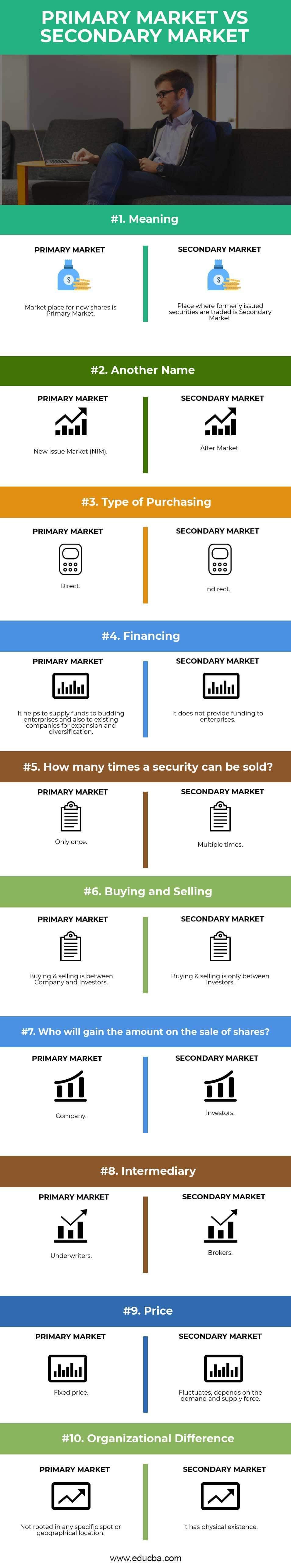 Primary Market vs Secondary Market Infographics