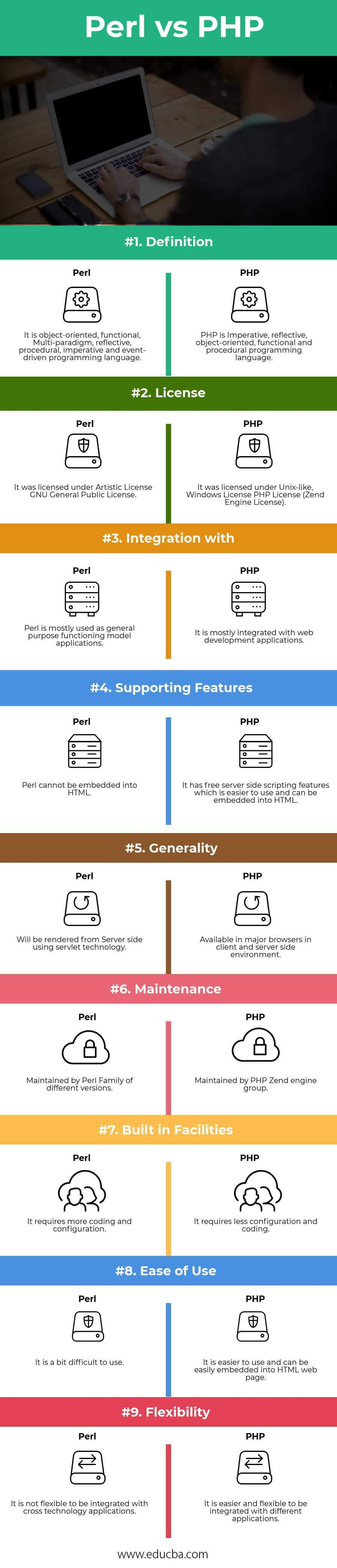 Perl vs PHP Infographics