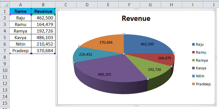 Pie Chart In Excel How To Create Pie Chart Step By Step Guide Chart