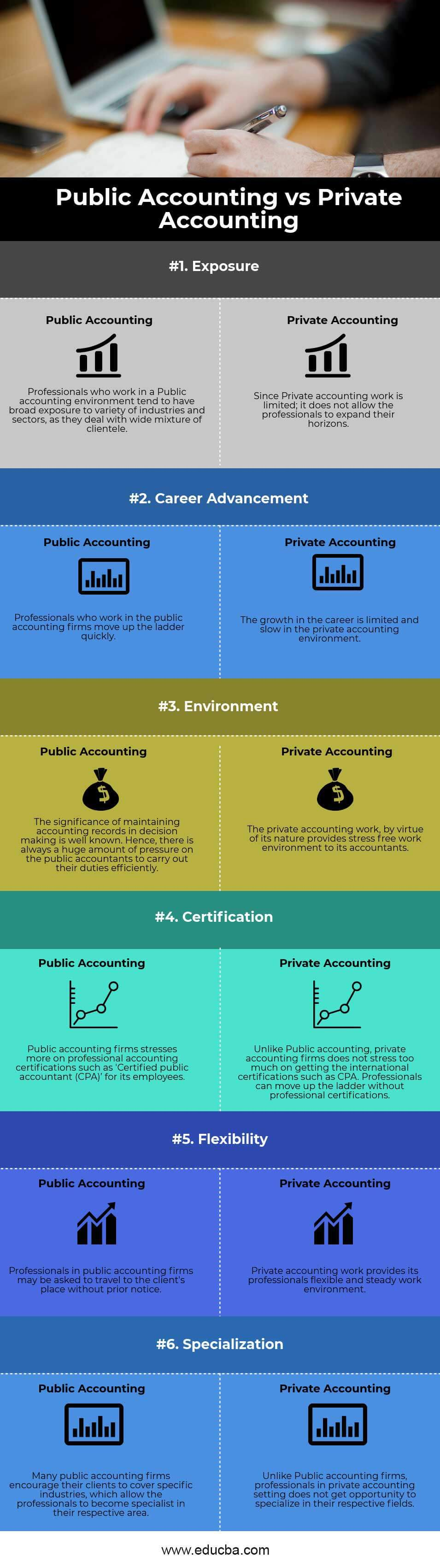 Public vs Private Accounting Infographics