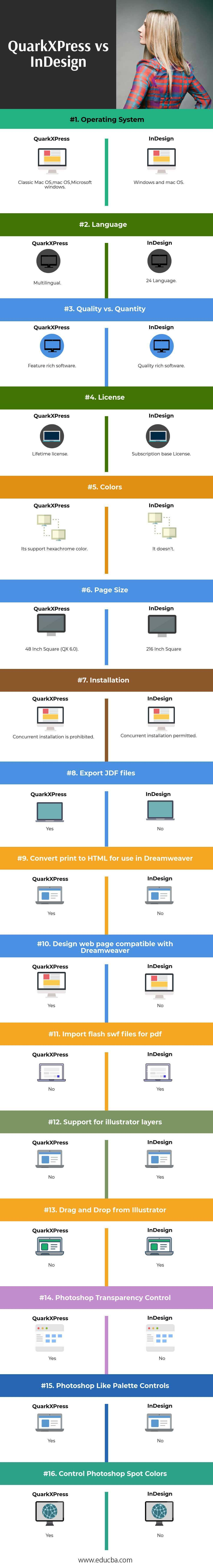 QuarkXPress vs InDesign Infographics