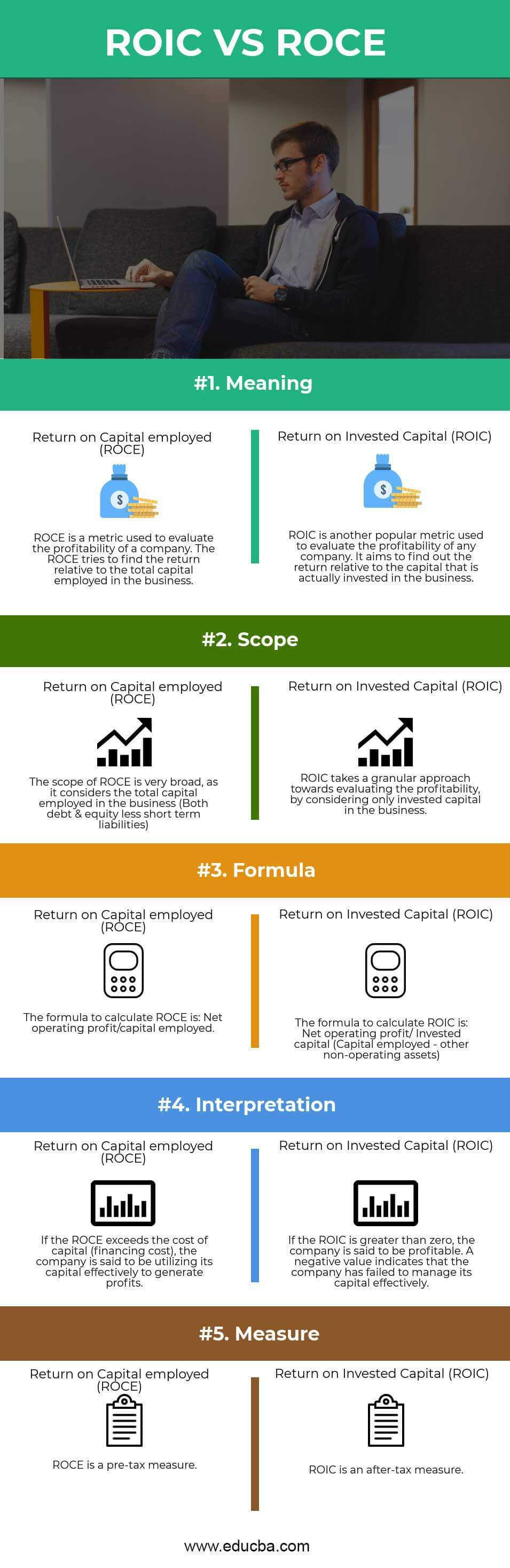 ROIC VS ROCE Infographics