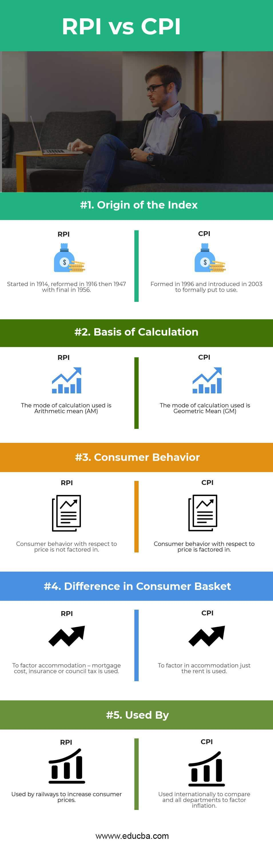 CPI vs RPI Infographics