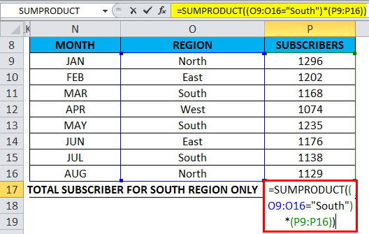Subscribers in the south region