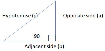 TAN Diagram