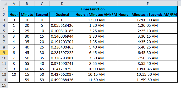 time function in excel - TIME Example