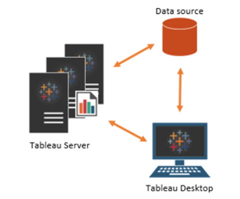 What is Tableau Server? | Basic Concepts about Tableau Server