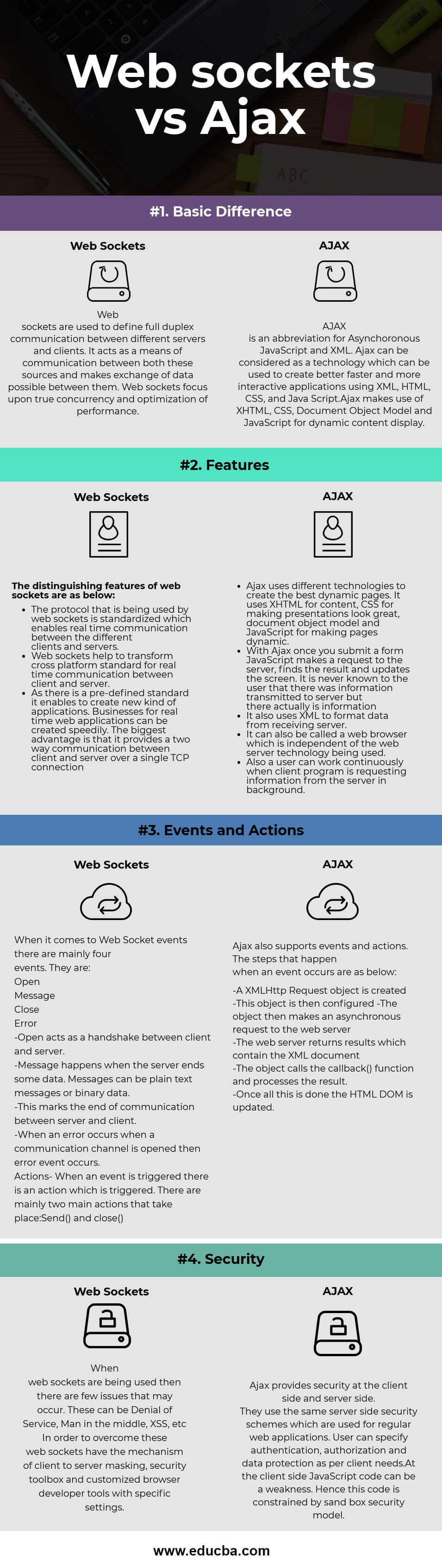 Web sockets vs Ajax Infographics