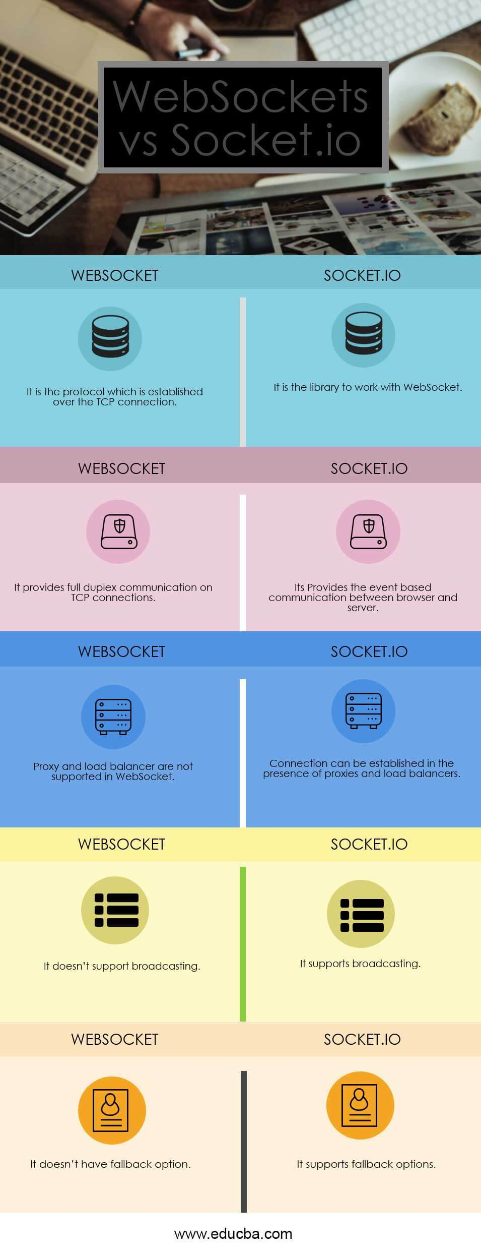 WebSockets vs Socket.io Infographics