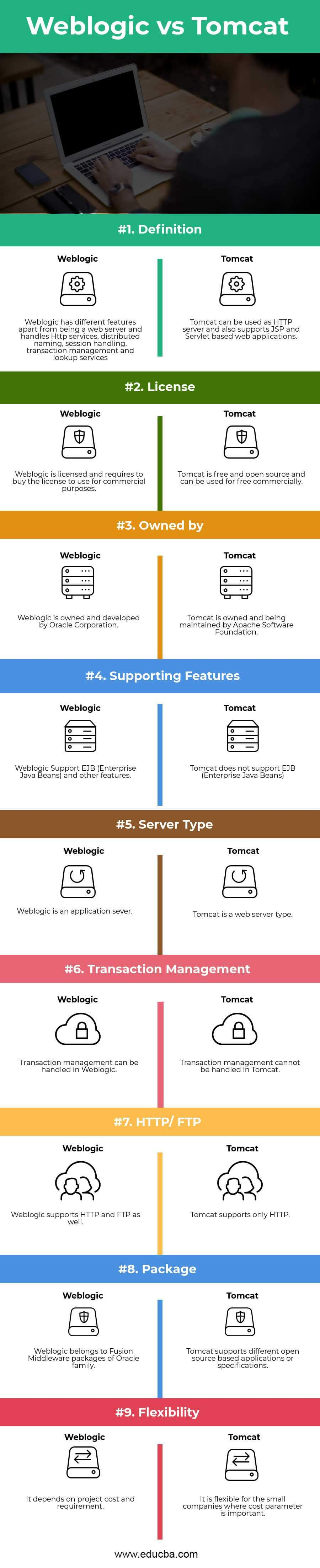 Weblogic vs Tomcat Infographics