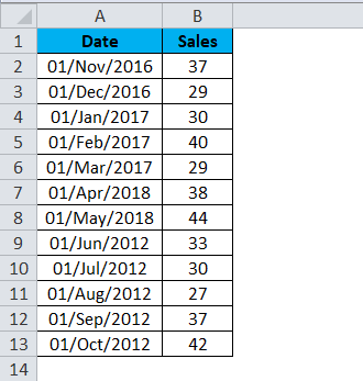 YEAR (date Sales)