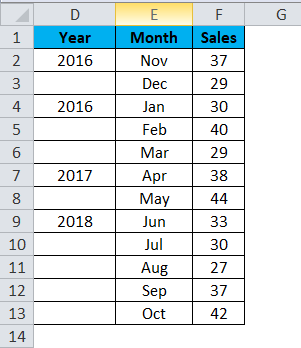 YEAR month sales