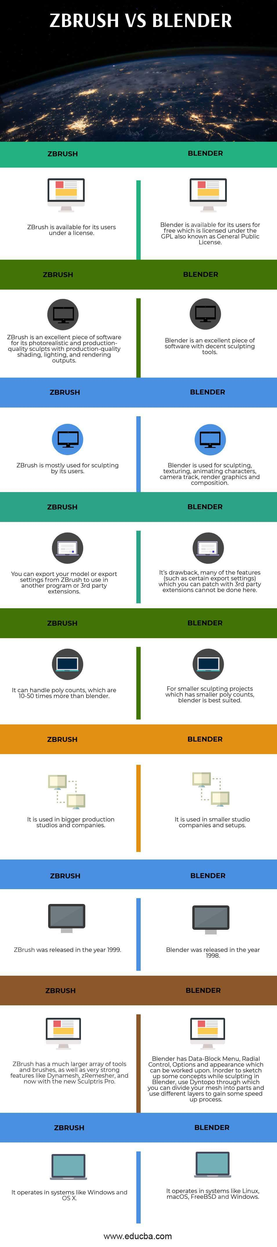 ZBrush vs Blender (Infographics)