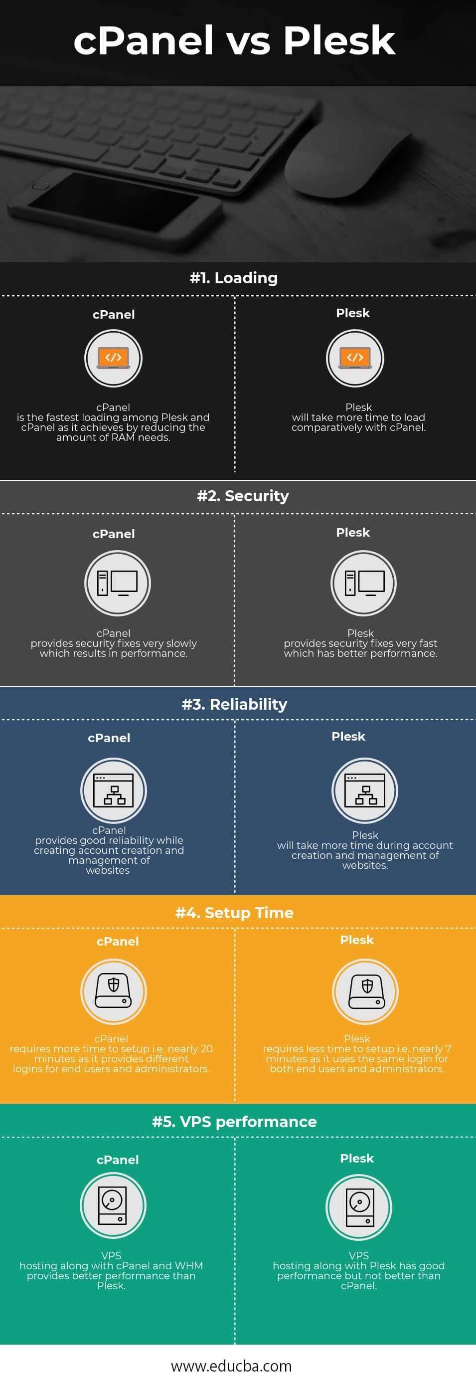 cPanel vs Plesk Infographics