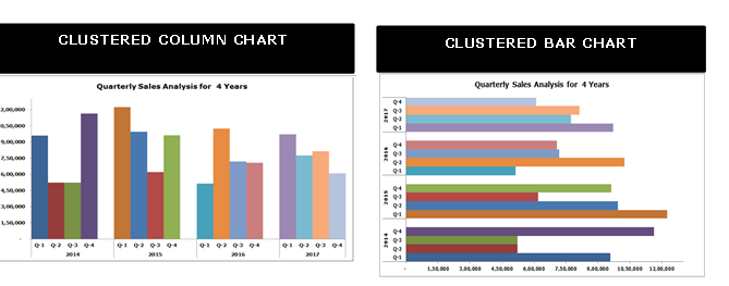 difference between clustered column and bar chart