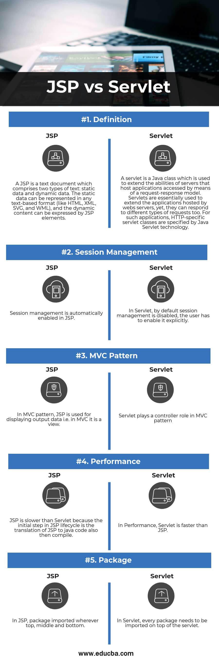 jsp vs servlet Infographics