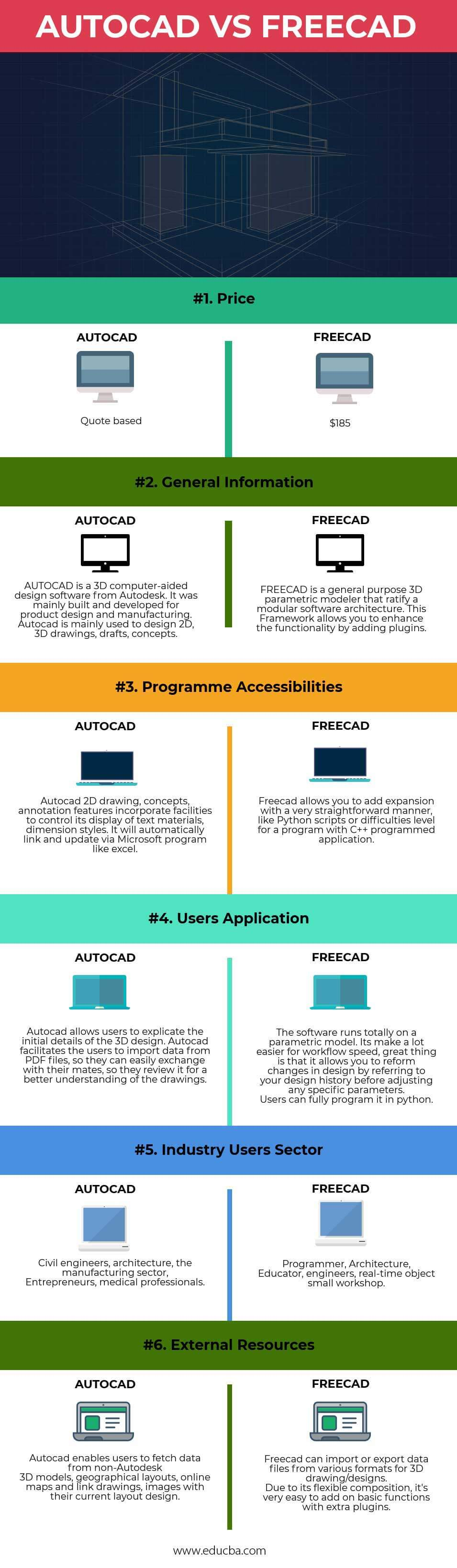 AutoCAD VS FreeCAD Infographics