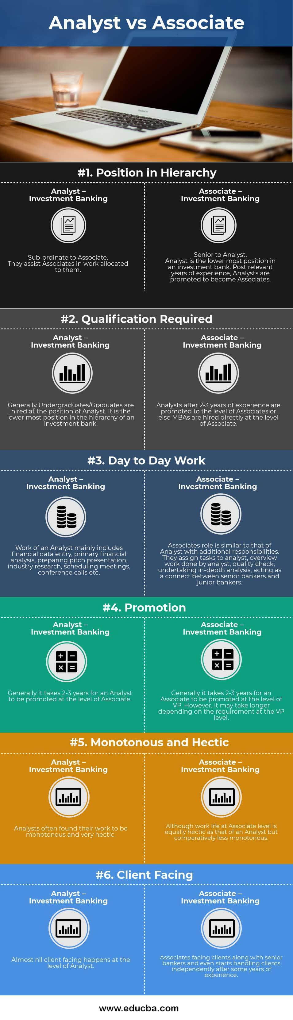 Analyst vs Associate Infographics