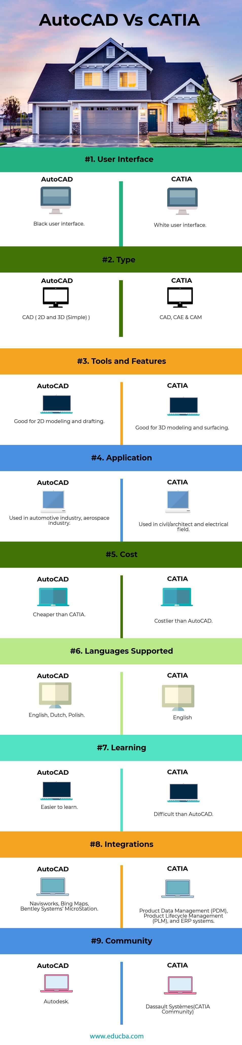 AUTOCAD vs CATIA(Infographics)