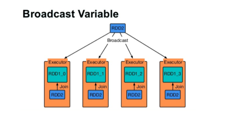 Broadcast a variable