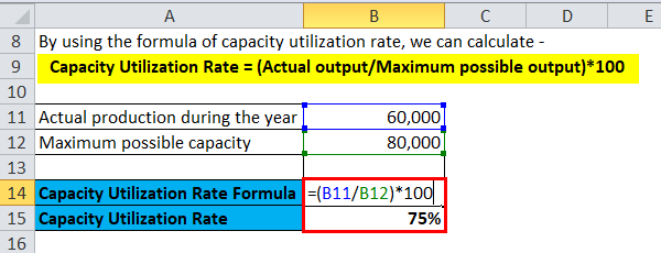 Capacity Utilization Rate Example 1-1