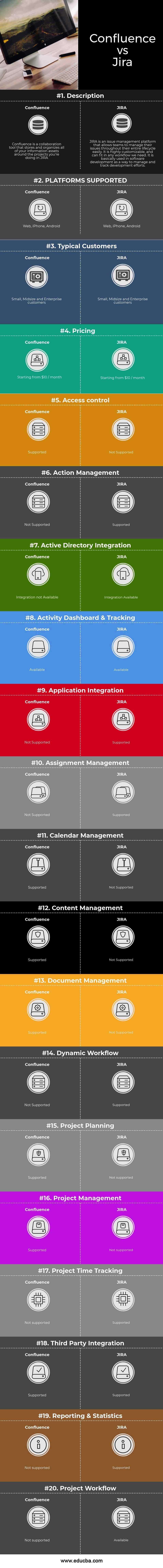 Jira vs Confluence Infographics