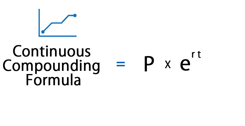Continuous Compounding Formula