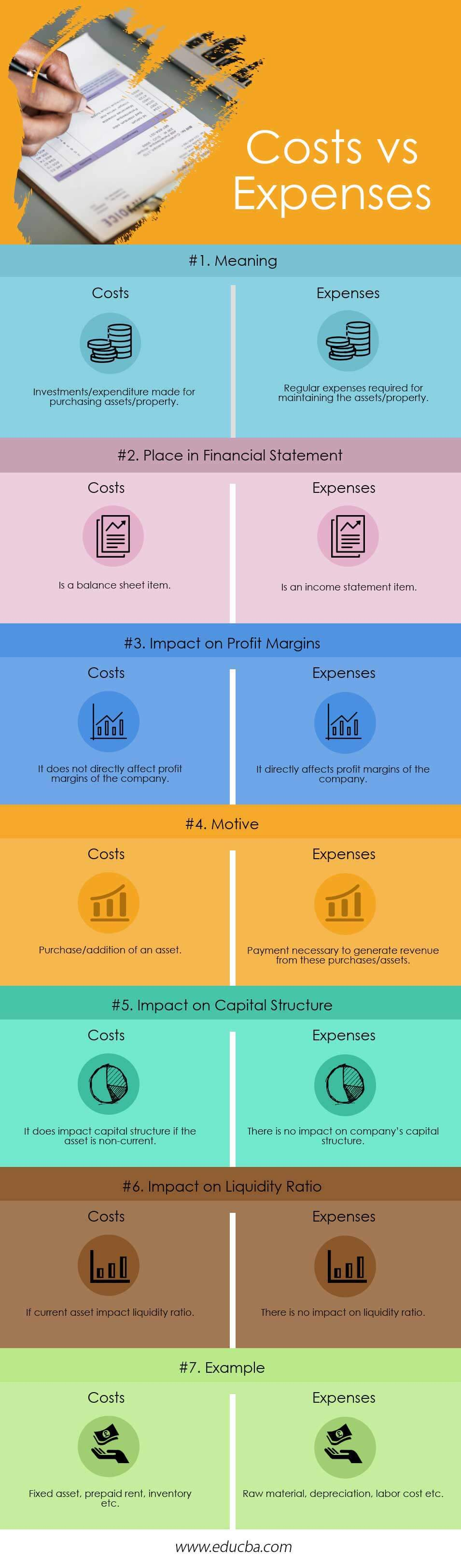 Costs vs Expenses( Infographics )