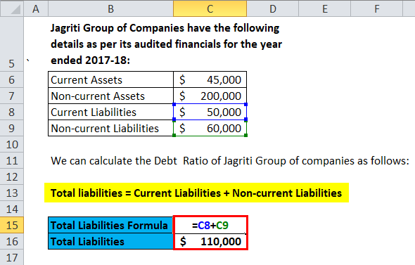 calculation of Total Liabilities