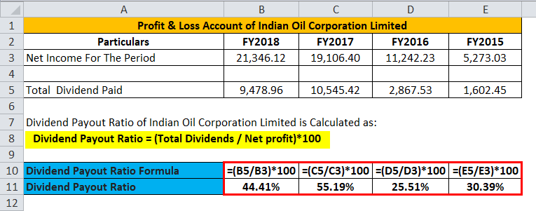 Calculation of India Oil Corporation Limited
